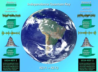 independence quantum key
